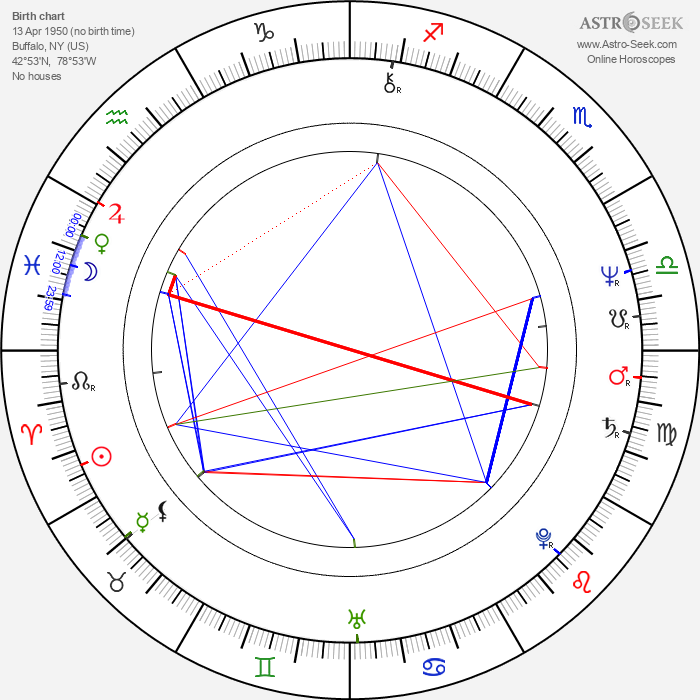 William Sadler - Astrology Natal Birth Chart