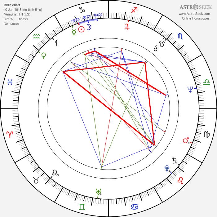 William Sanderson - Astrology Natal Birth Chart