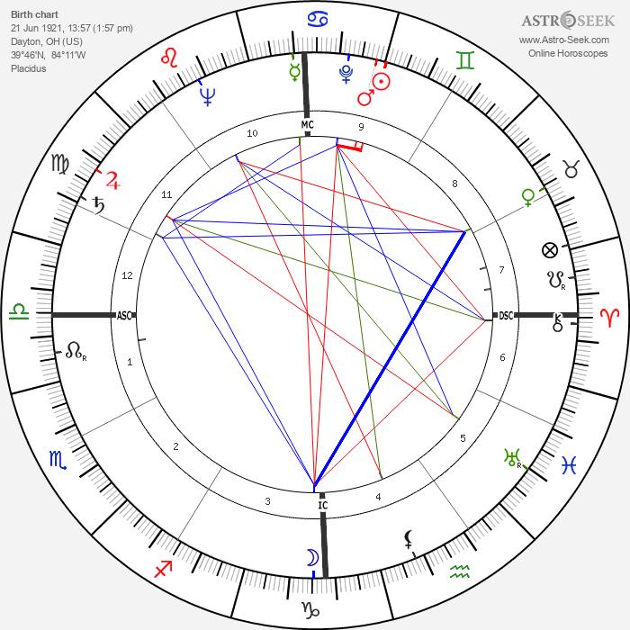 William Self - Astrology Natal Birth Chart