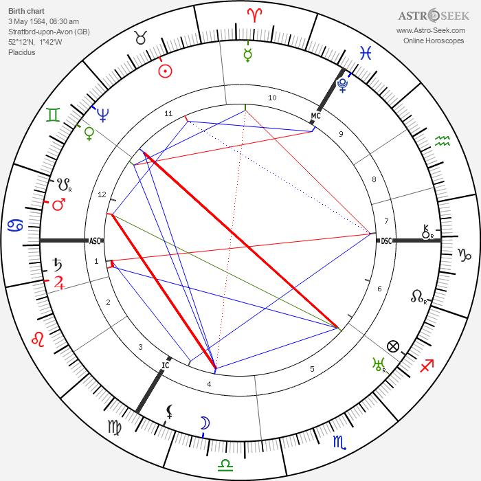 William Shakespeare - Astrology Natal Birth Chart