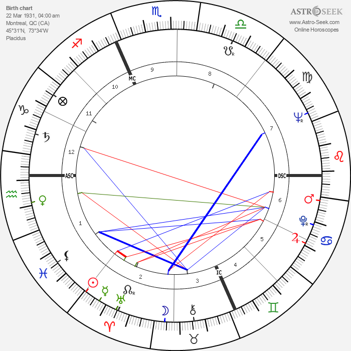 William Shatner - Astrology Natal Birth Chart