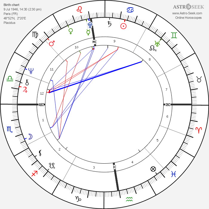 William Sheller - Astrology Natal Birth Chart