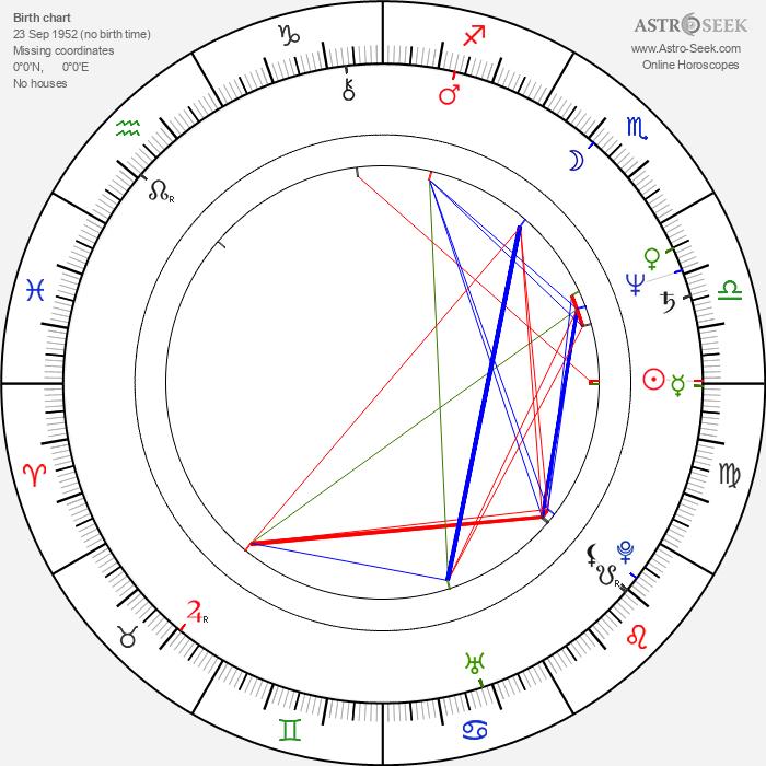 William Shimell - Astrology Natal Birth Chart