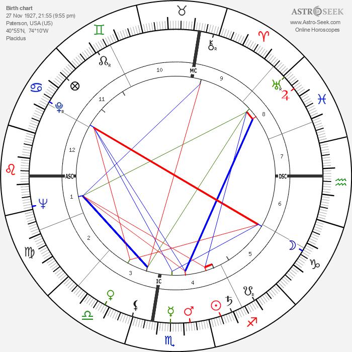 William Simon - Astrology Natal Birth Chart