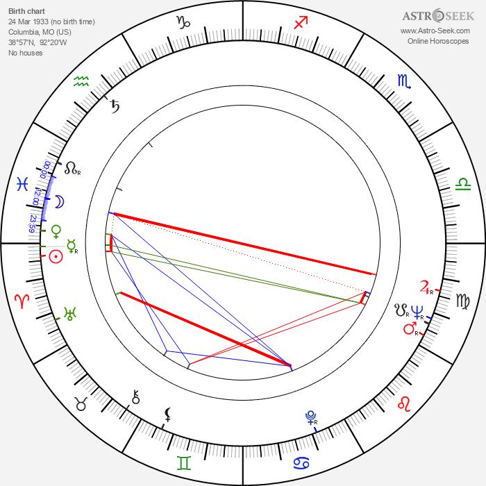 William Smith - Astrology Natal Birth Chart