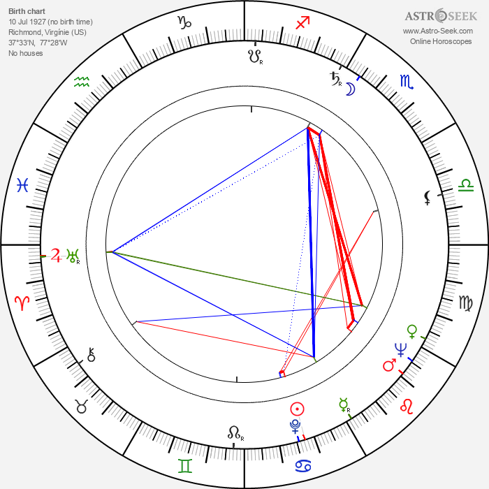 William Smithers - Astrology Natal Birth Chart