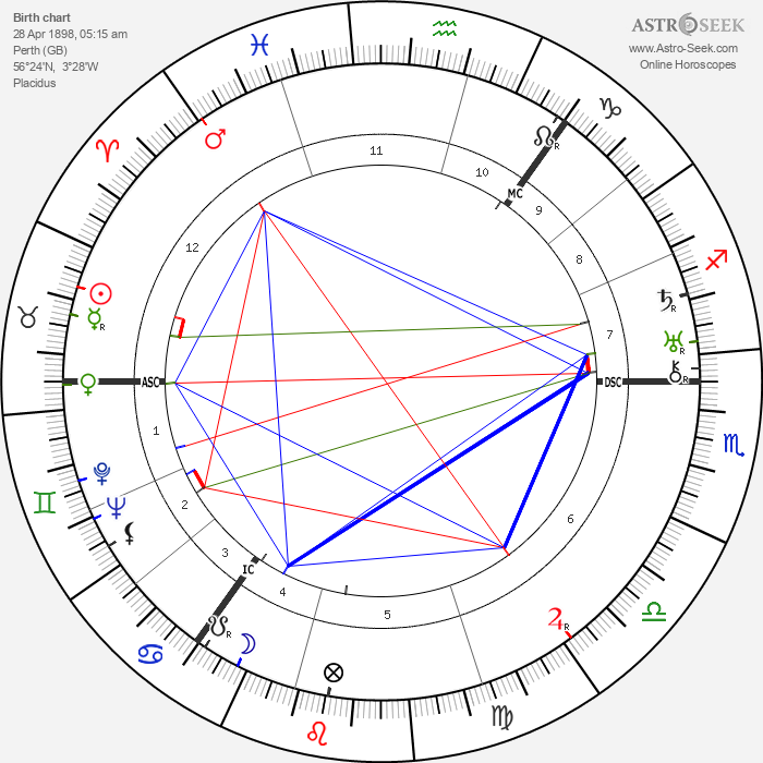 William Soutar - Astrology Natal Birth Chart