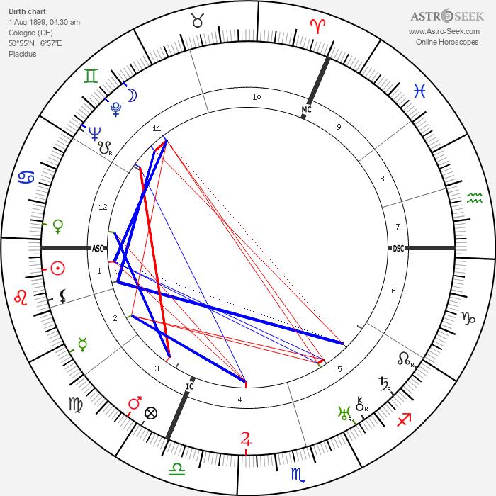 William Steinberg - Astrology Natal Birth Chart