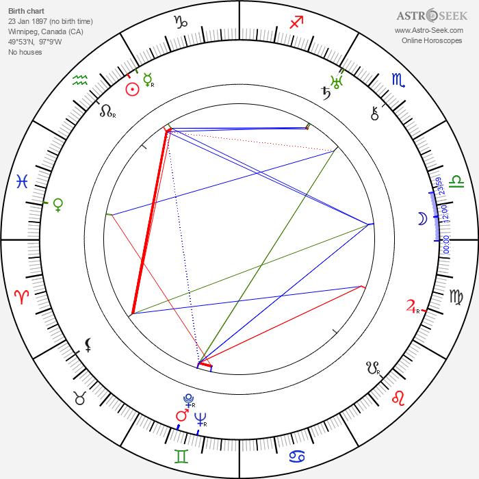 William Stephenson - Astrology Natal Birth Chart