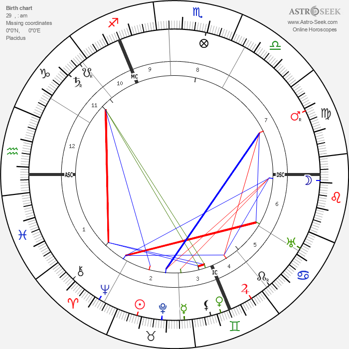 William Stern - Astrology Natal Birth Chart