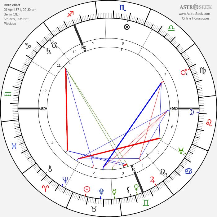 William Stern - Astrology Natal Birth Chart