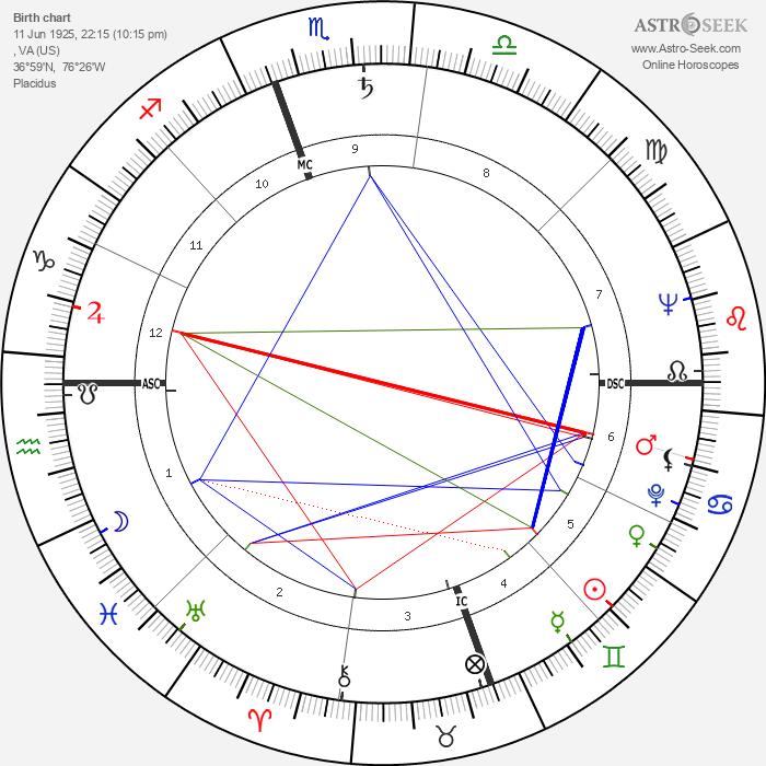 William Styron - Astrology Natal Birth Chart