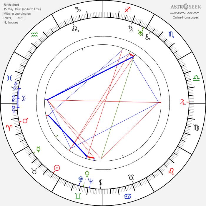 William Sundholm - Astrology Natal Birth Chart