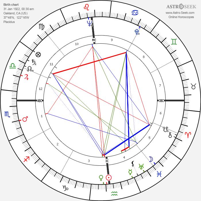 William Sylvester - Astrology Natal Birth Chart