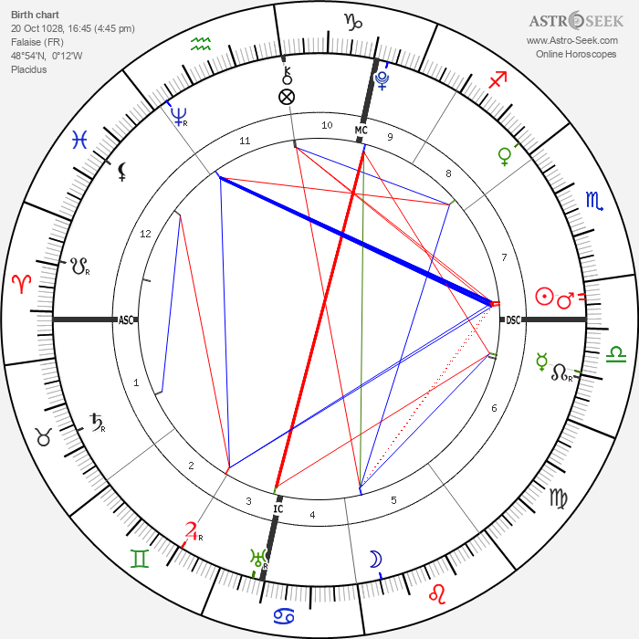 William the Conqueror - Astrology Natal Birth Chart