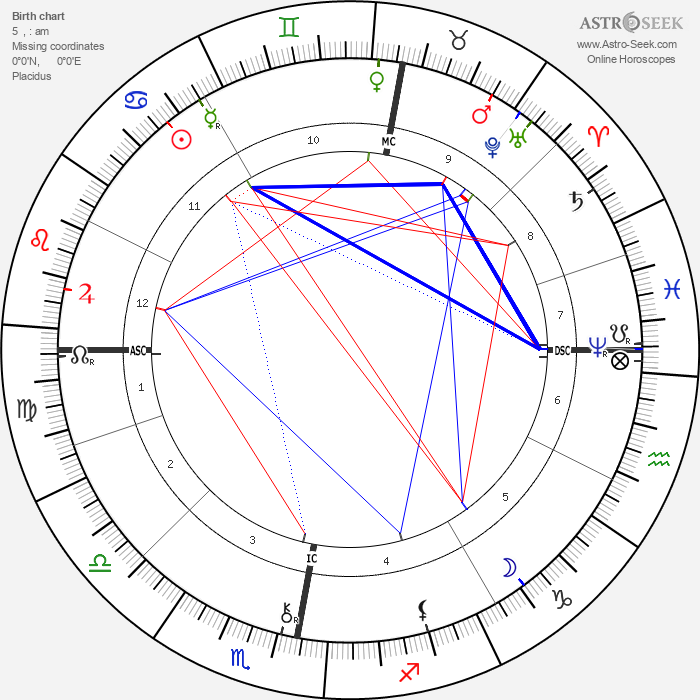 William Thomas Stead - Astrology Natal Birth Chart