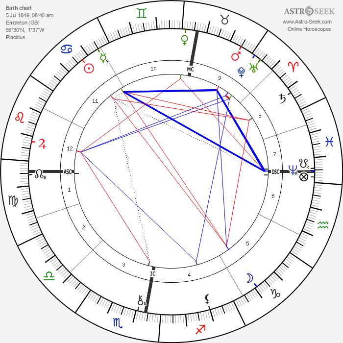 William Thomas Stead - Astrology Natal Birth Chart
