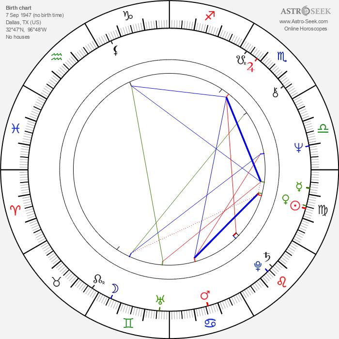 William Utay - Astrology Natal Birth Chart
