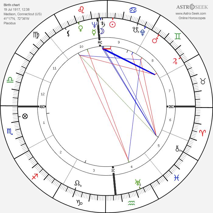 William W. Scranton - Astrology Natal Birth Chart