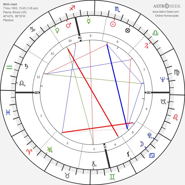William Wantling - Astrology Natal Birth Chart