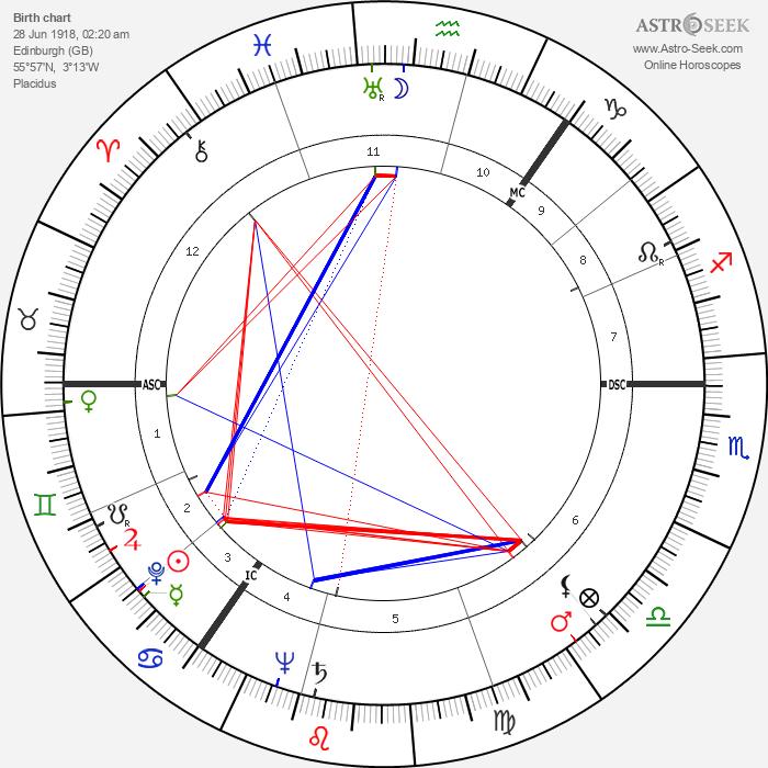 William Whitelaw - Astrology Natal Birth Chart