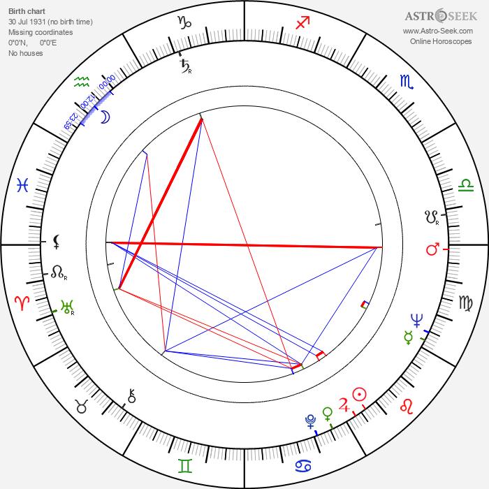 William Wintersole - Astrology Natal Birth Chart