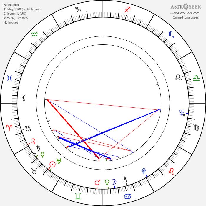 William Wise - Astrology Natal Birth Chart