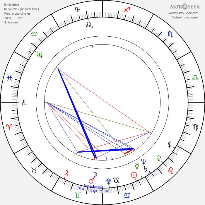 William Woodson - Astrology Natal Birth Chart