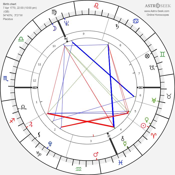William Wordsworth - Astrology Natal Birth Chart