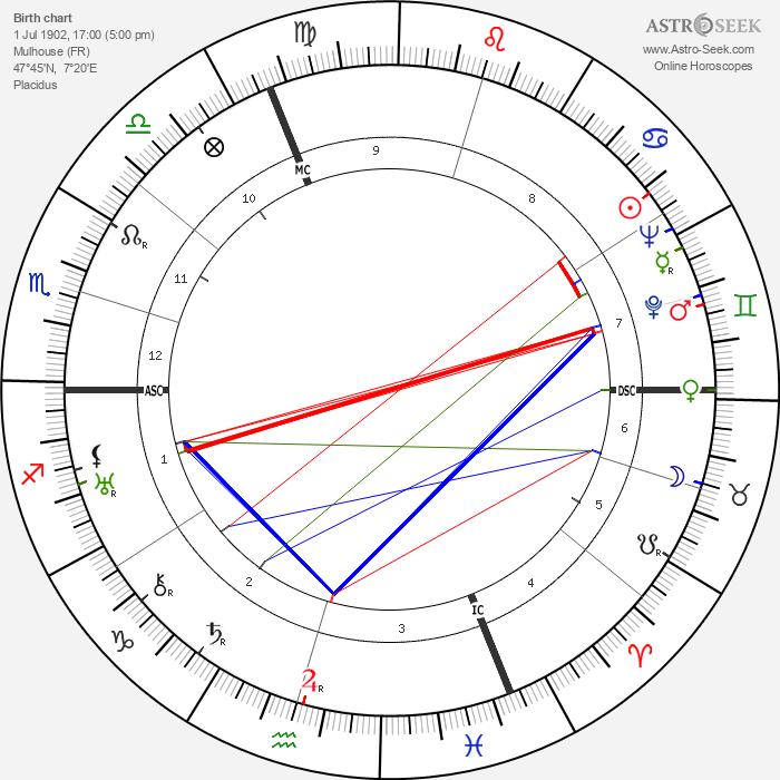 William Wyler - Astrology Natal Birth Chart
