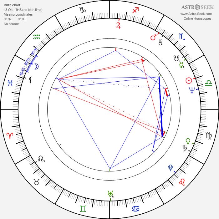 William Zappa - Astrology Natal Birth Chart