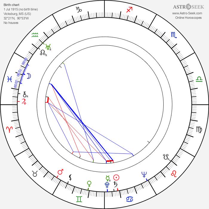 Willie Dixon - Astrology Natal Birth Chart