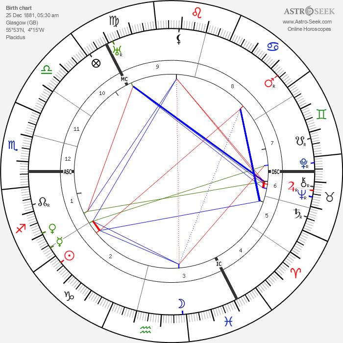 Willie Gallacher - Astrology Natal Birth Chart