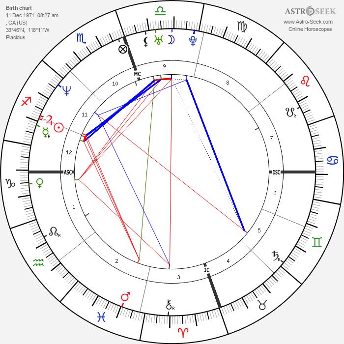 Willie McGinest - Astrology Natal Birth Chart