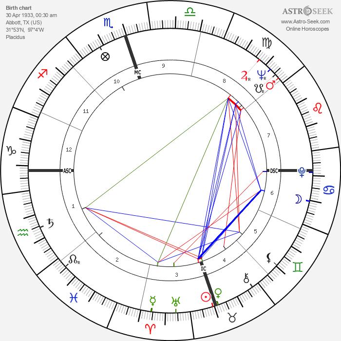 Willie Nelson - Astrology Natal Birth Chart