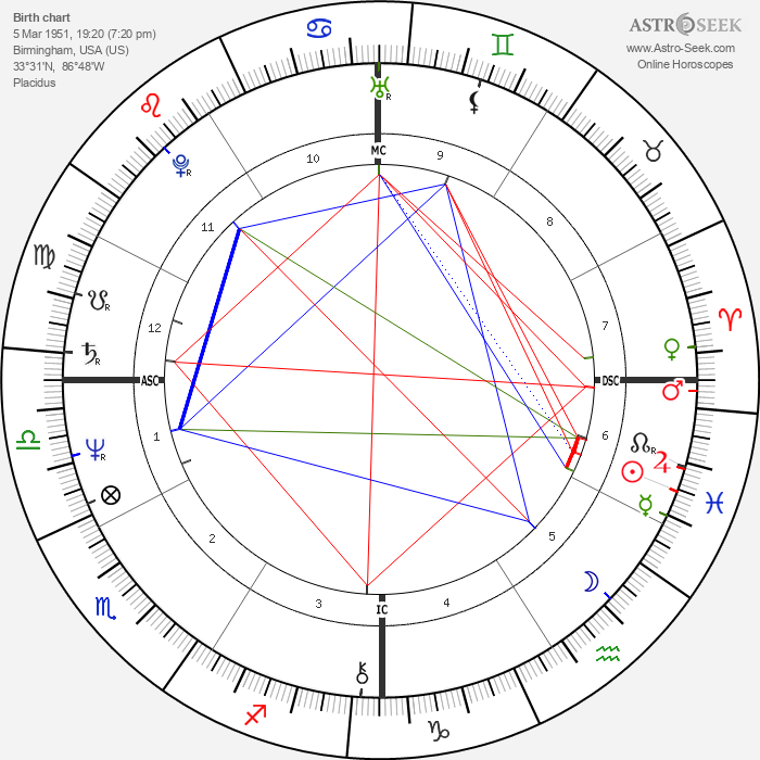 Willis Alan Ramsey - Astrology Natal Birth Chart