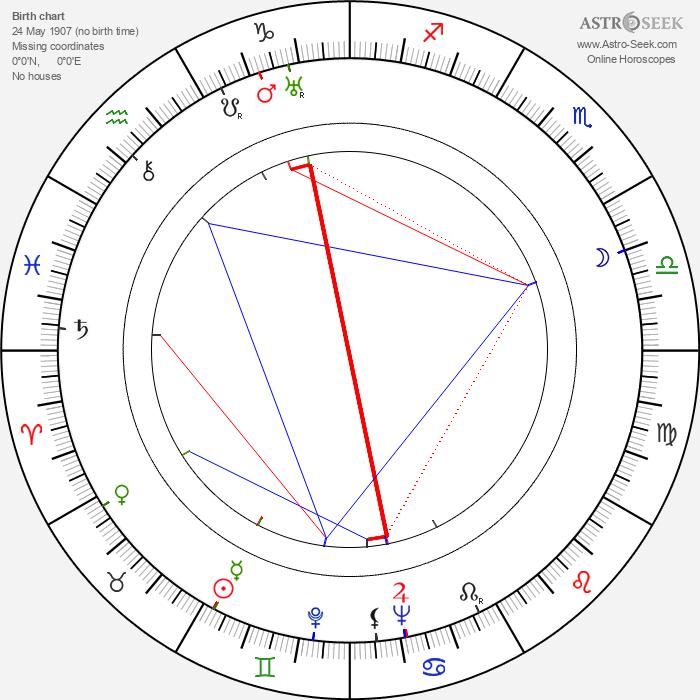 Willis Bouchey - Astrology Natal Birth Chart