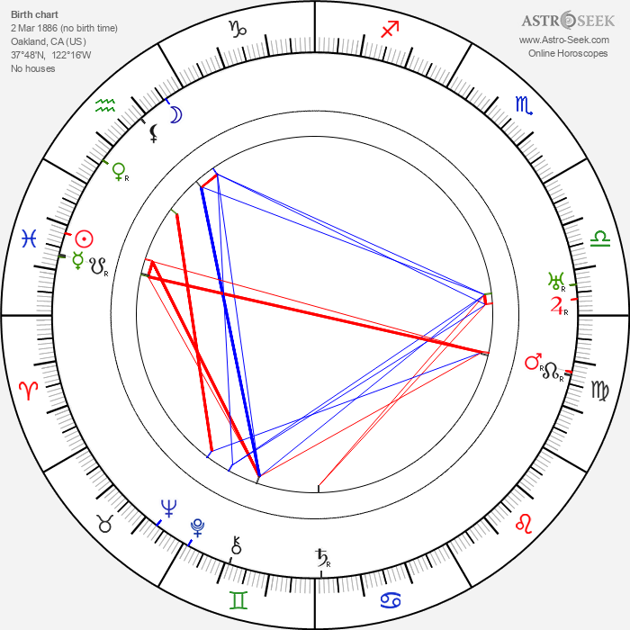 Willis H. O'Brian - Astrology Natal Birth Chart