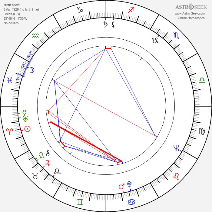 Willis Hall - Astrology Natal Birth Chart