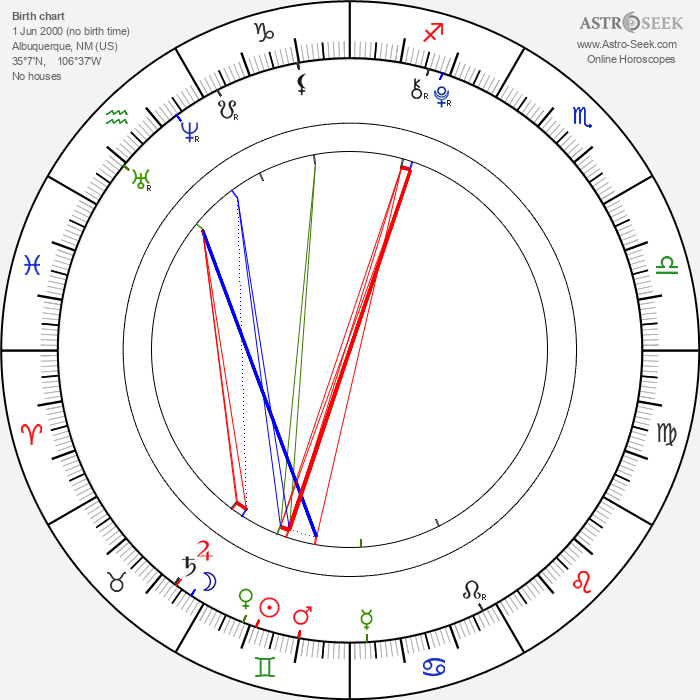 Willow Shields - Astrology Natal Birth Chart