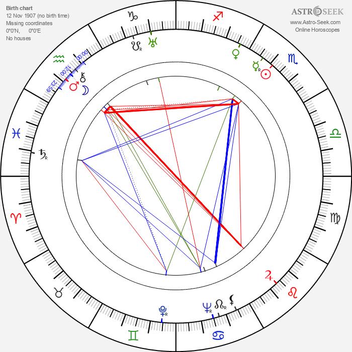 Willy A. Kleinau - Astrology Natal Birth Chart
