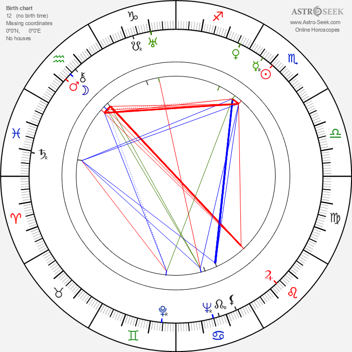 Willy A. Kleinau - Astrology Natal Birth Chart
