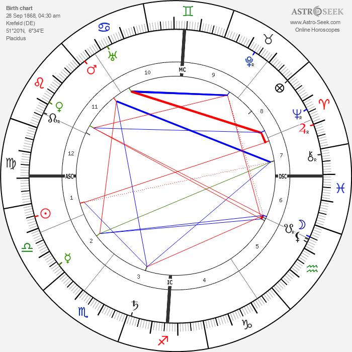Willy Beckerath - Astrology Natal Birth Chart