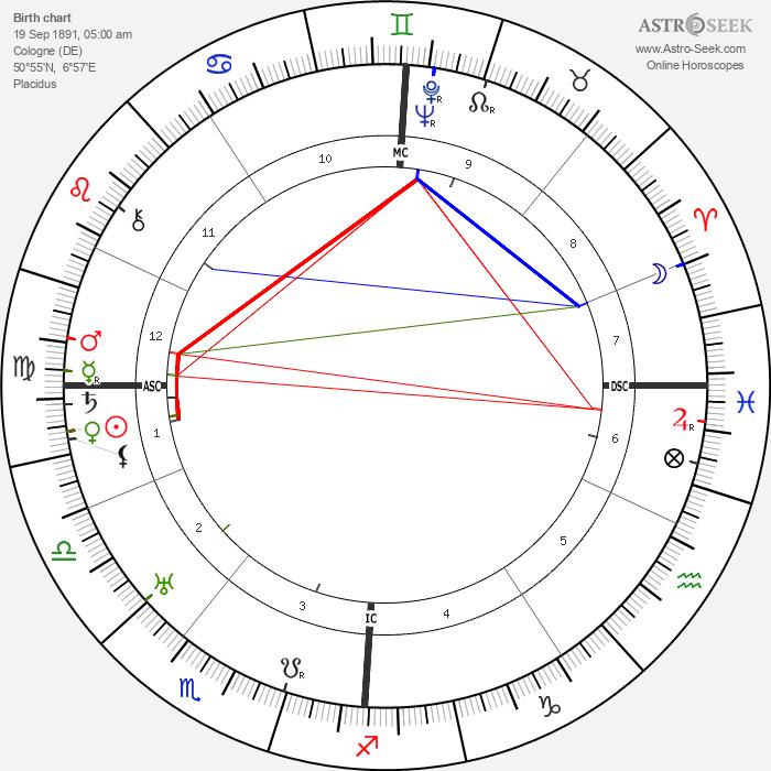 Willy Birgel - Astrology Natal Birth Chart