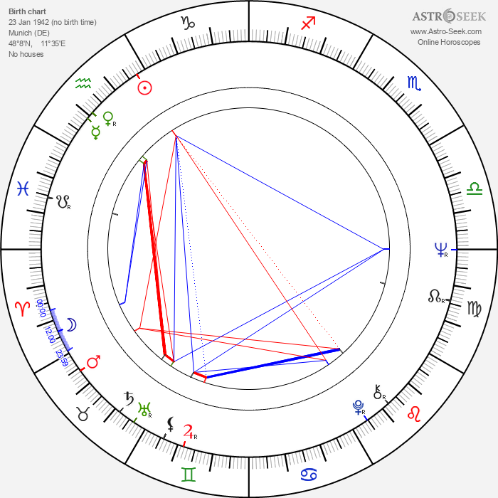 Willy Bogner - Astrology Natal Birth Chart