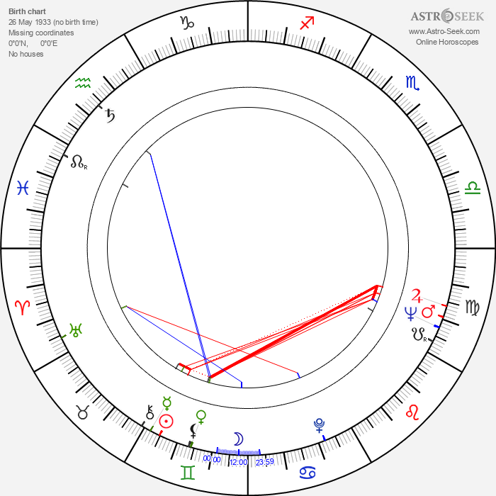 Willy Cobbs - Astrology Natal Birth Chart
