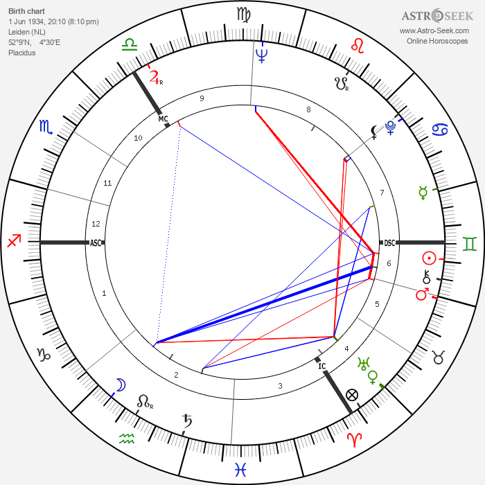 Willy de la Bye - Astrology Natal Birth Chart