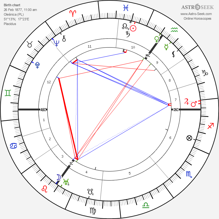 Willy Hellpach - Astrology Natal Birth Chart