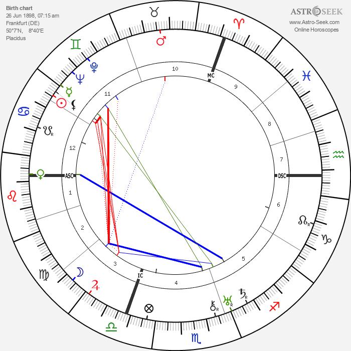 Willy Messerschmitt - Astrology Natal Birth Chart