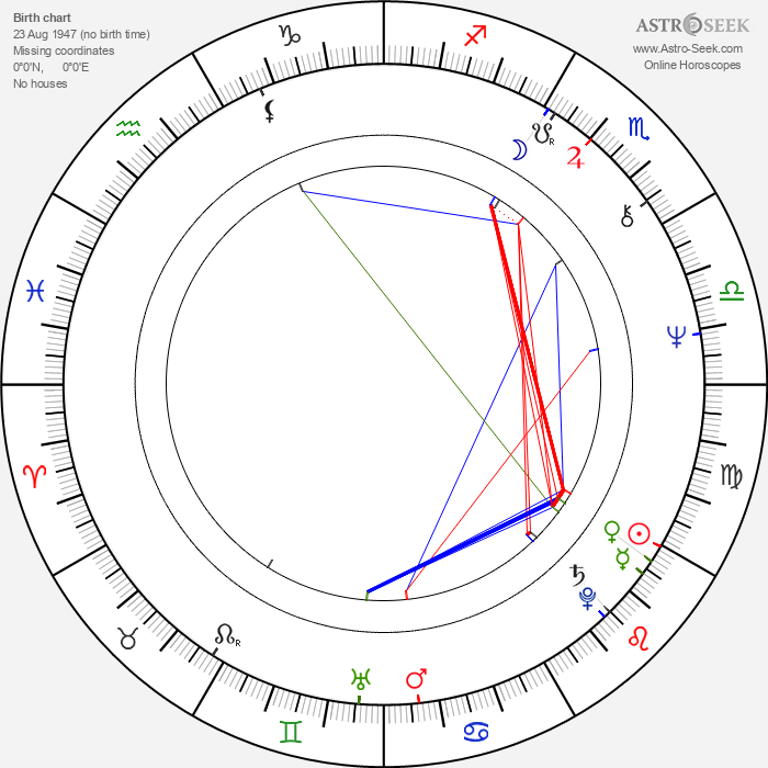 Willy Russell - Astrology Natal Birth Chart